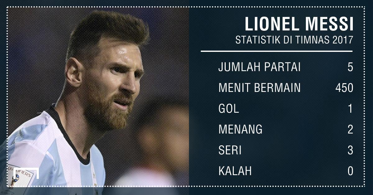 Lionel Messi GFX ID