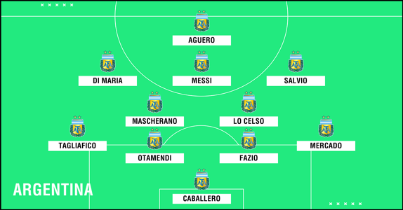 (Updated) Predicted Argentina WC2018 XI