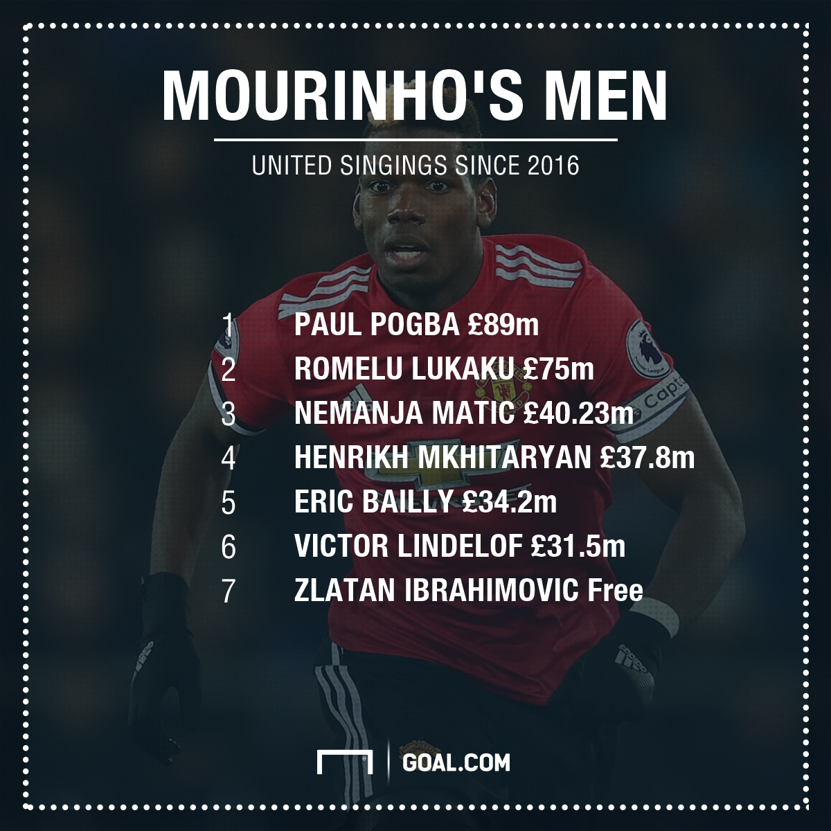 Manchester United Mourinho Signings PS