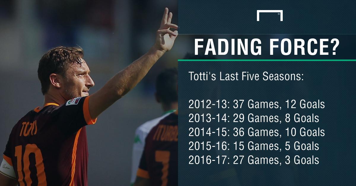 Francesco Totti Roma PS