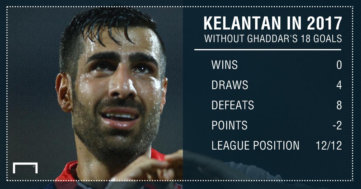 Kelantan's 2017 MSL statistics after 12 rounds without Mohammed Ghaddar's goals