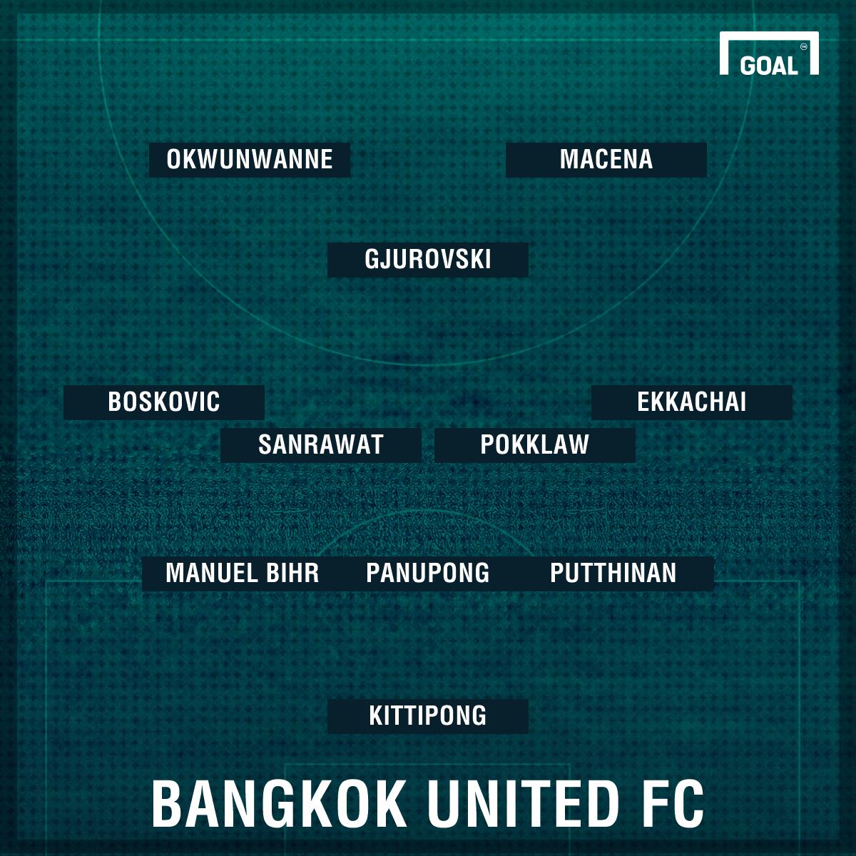 Bangkok United's likely first eleven against JDT