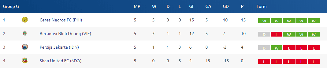 Ranking of Group G - AFC Cup 2019