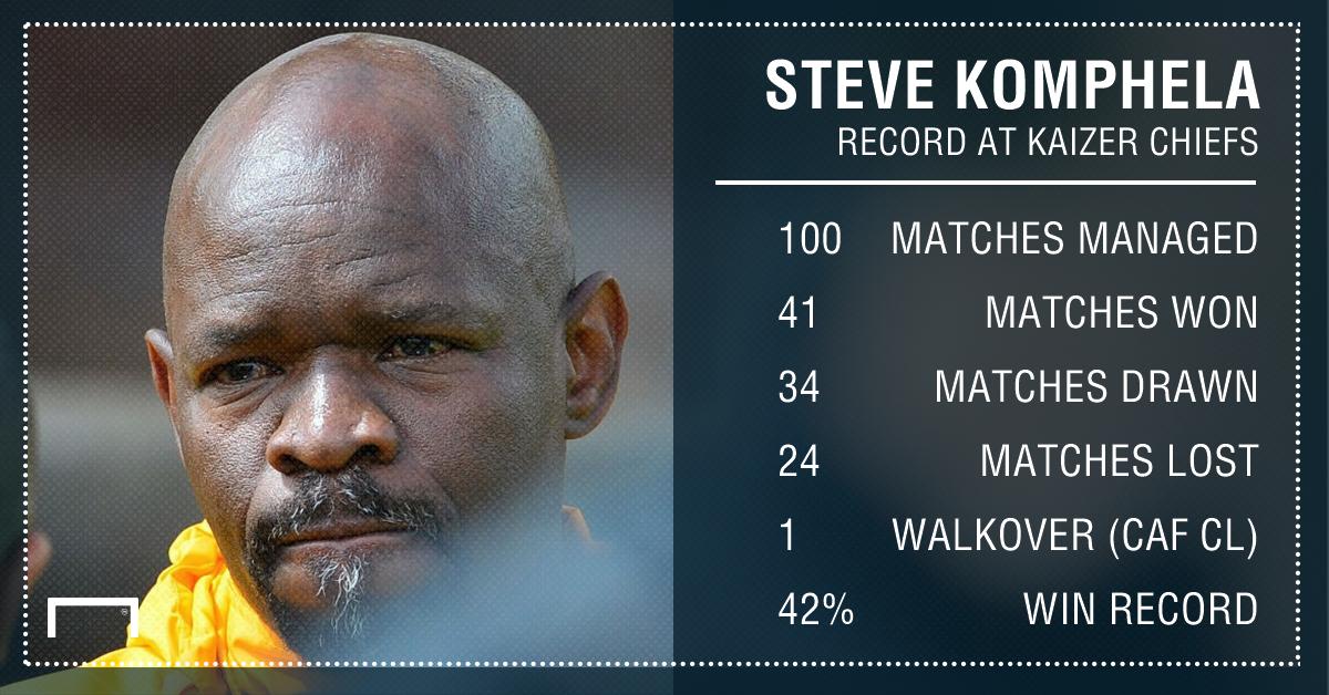 Komphela's record at Chiefs PS