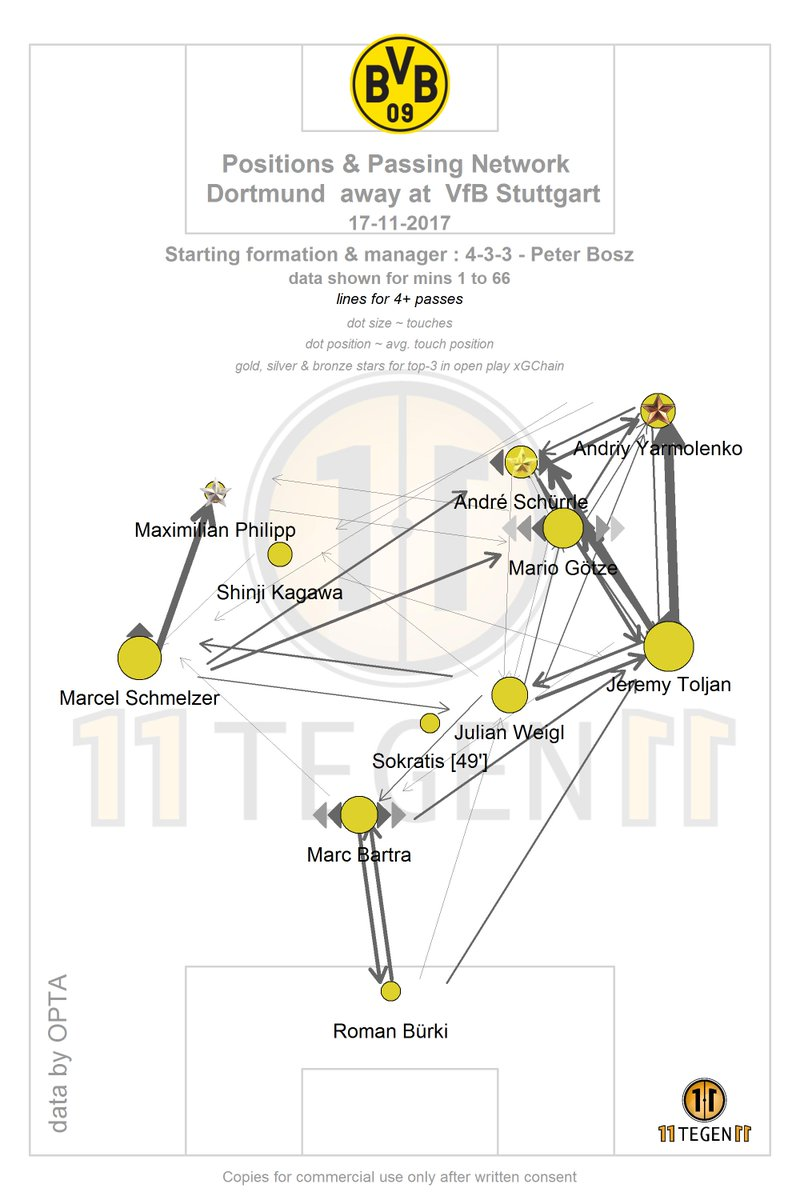 Positions & Passing Network Dortmund away at Stuttgart