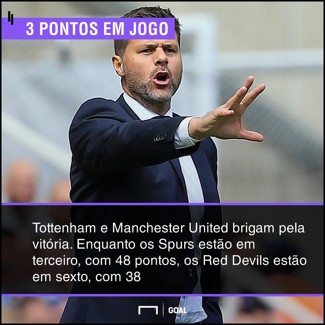 Aposte Em Tottenham X Manchester United: Quem Vence Pela