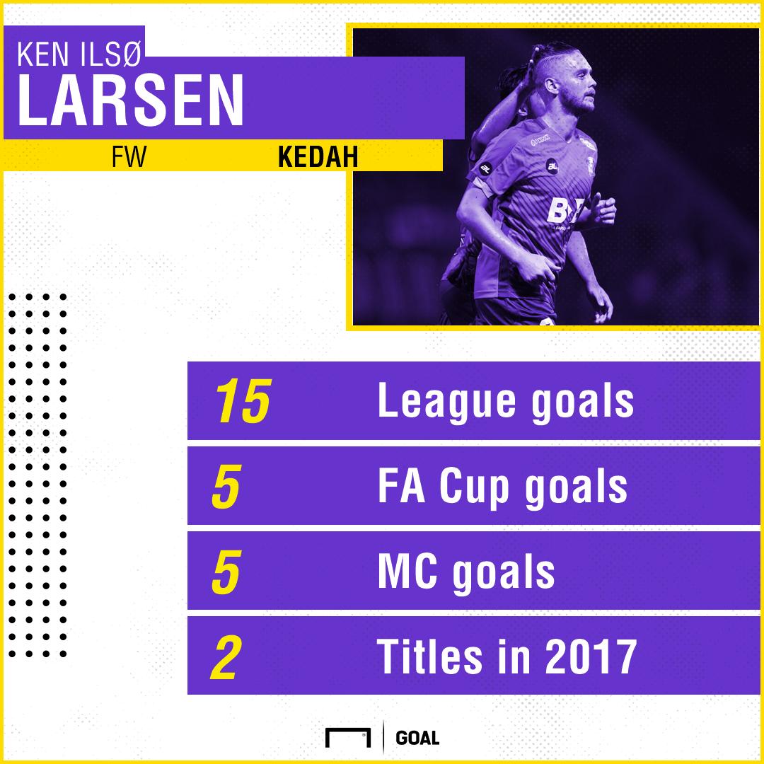 Ken Ilso Larsen top list 2017