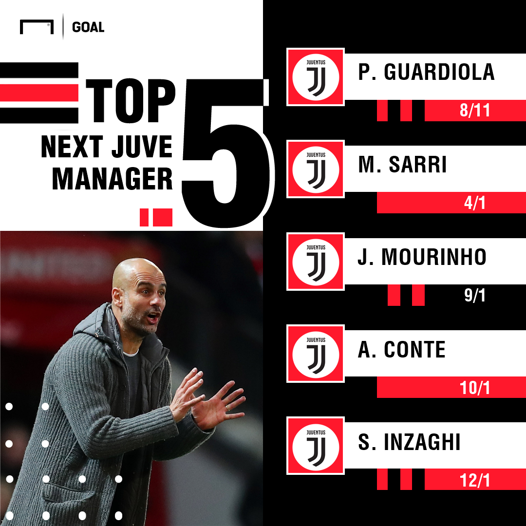 Next Juventus Manger odds graphic