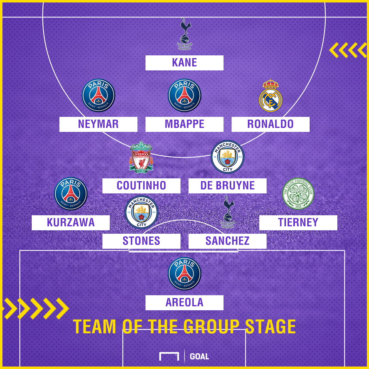 Team of the Group Stage