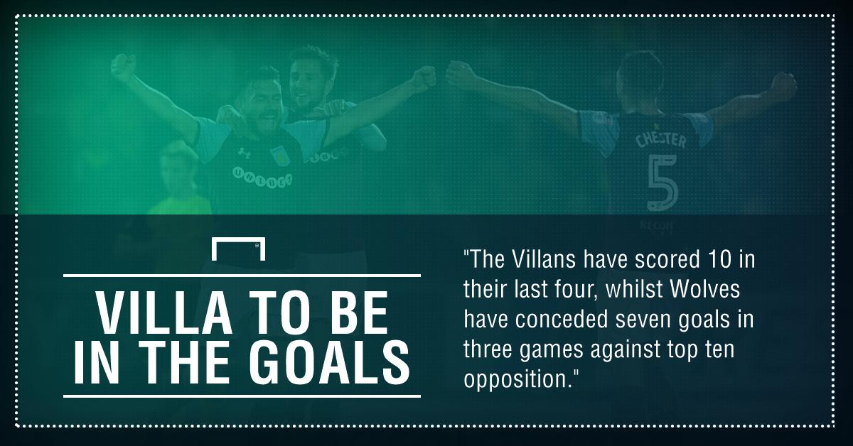 Wolves Aston Villa  graphic