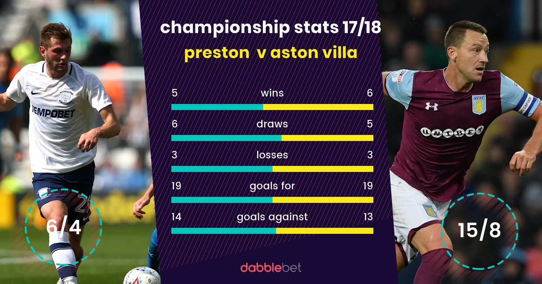 Preston Aston Villa graphic