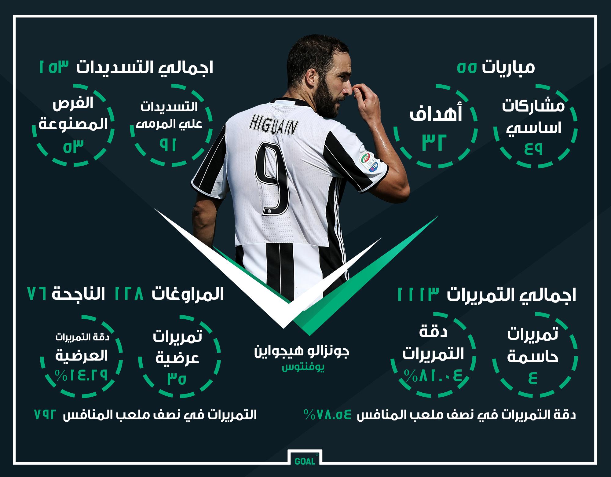 GFX AR Gonzalo Higuain Juventus 2016-17 Stats