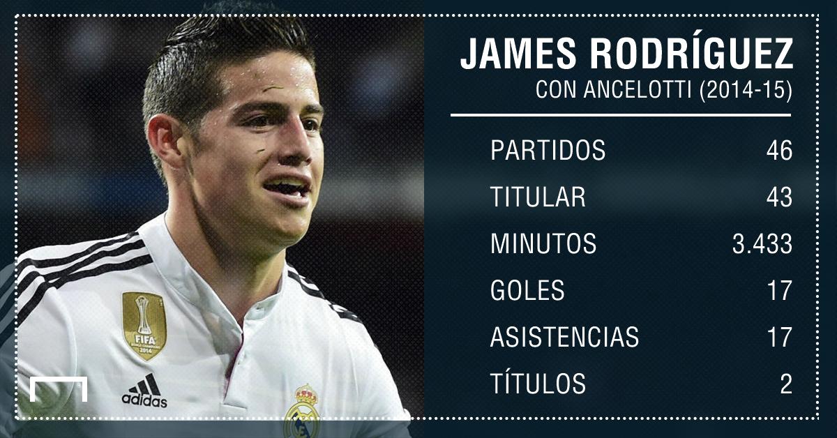 PS Números James con Ancelotti 2014-2015