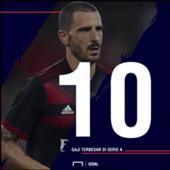 Leonardo Bonucci, Gonzalo Higuain, & Sepuluh Pemain Dengan Gaji Terbesar Di Serie A Italia