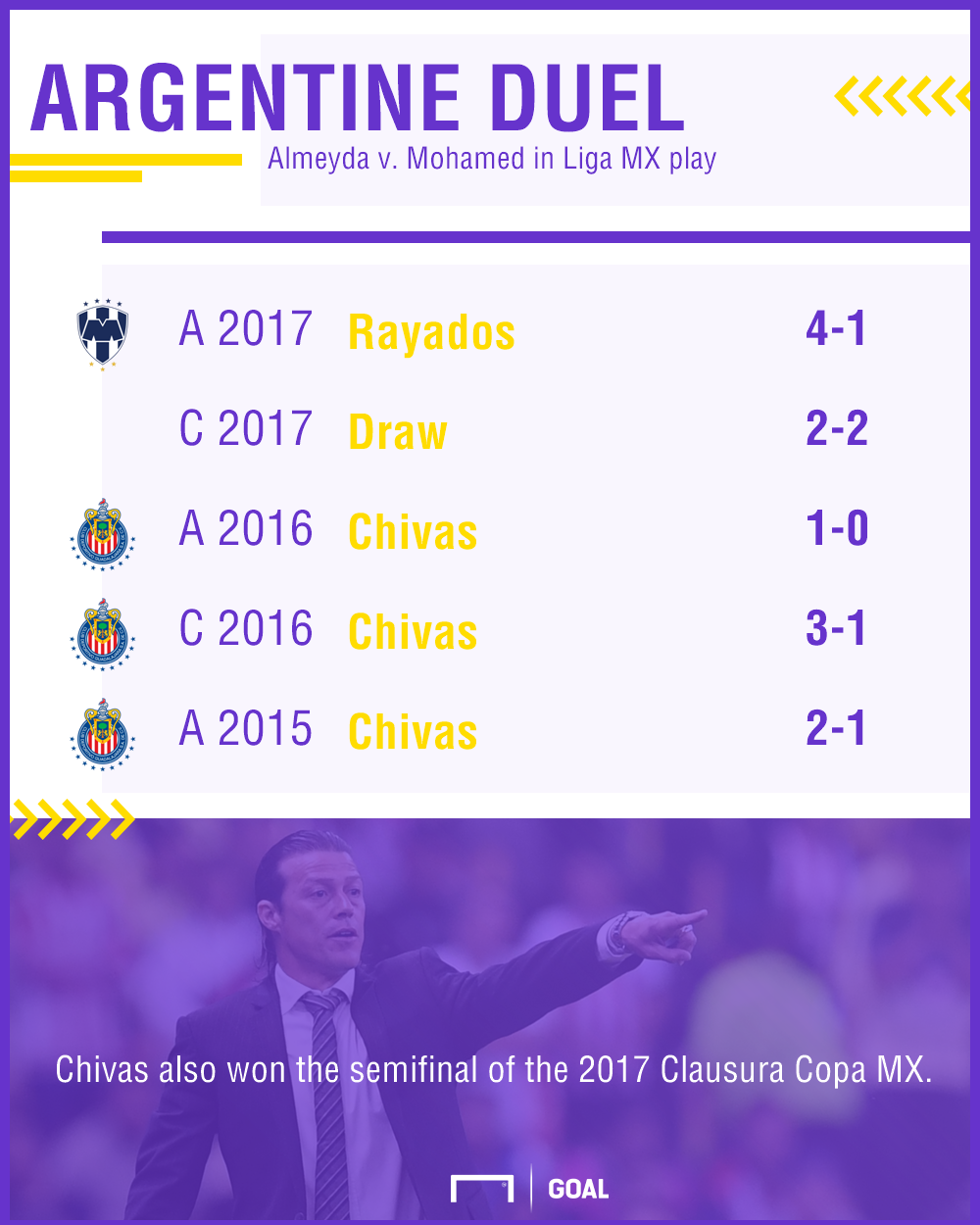 GFX Chivas Monterrey managers