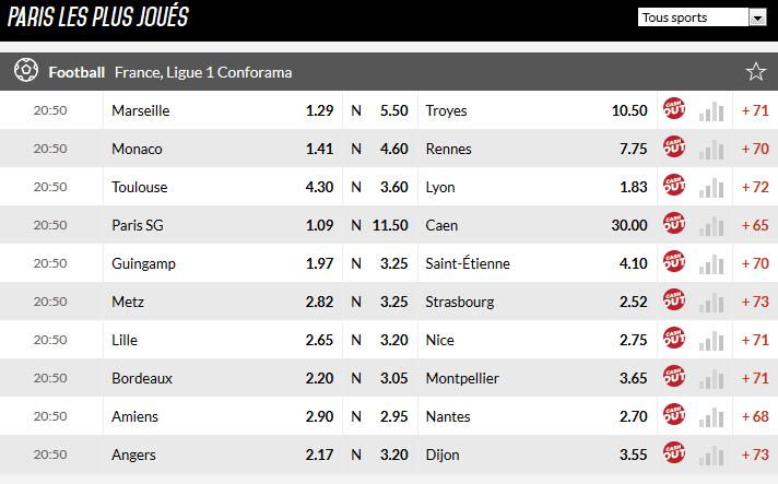 Cotes Ligue 1