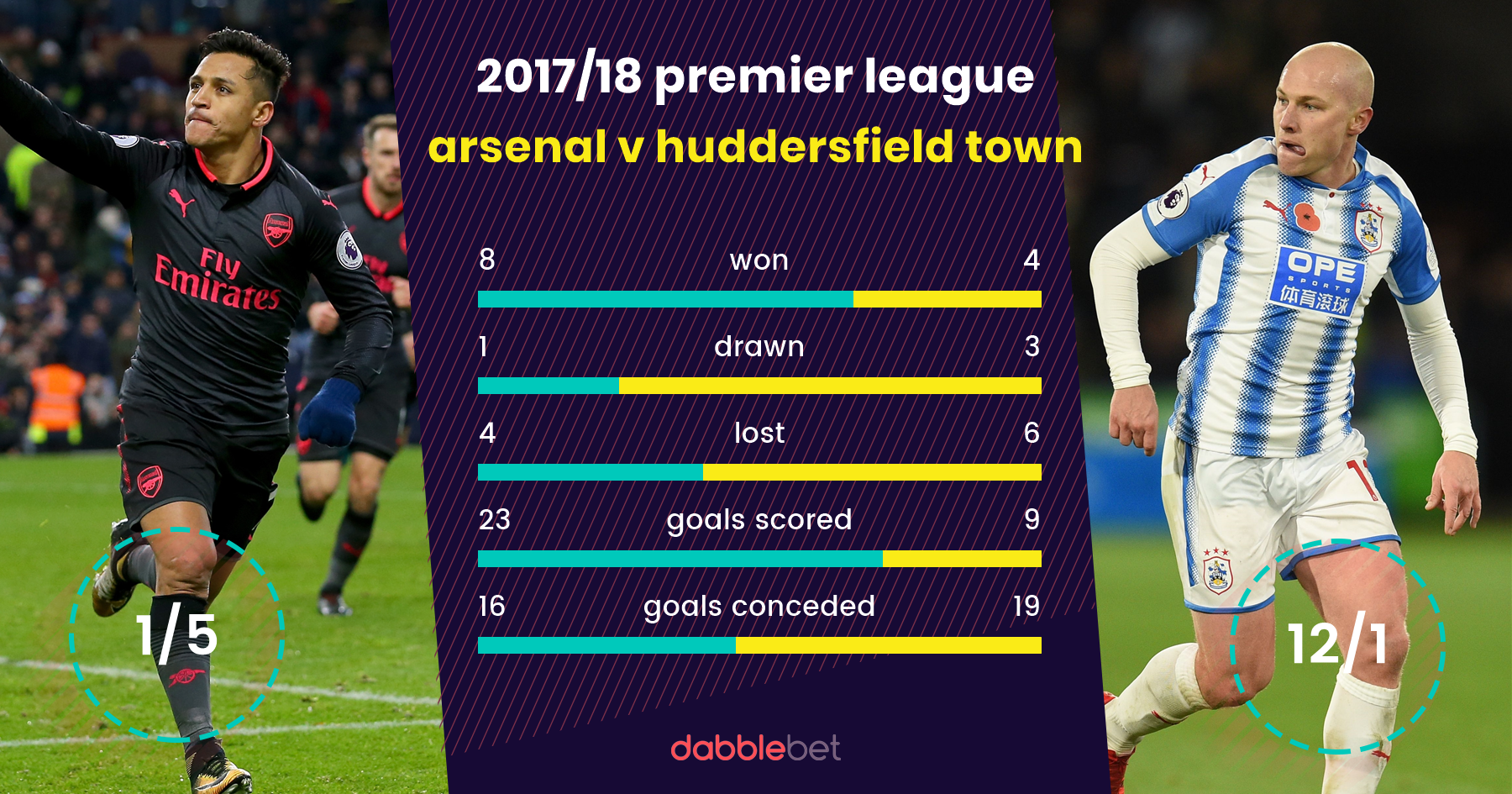 Arsenal Huddersfield Town graphic