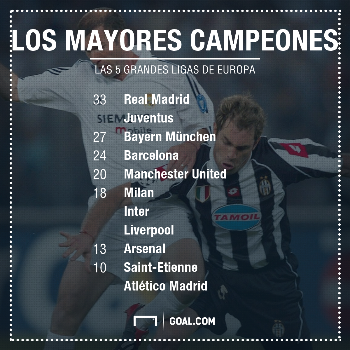 GFX Info The European champions with most league titles