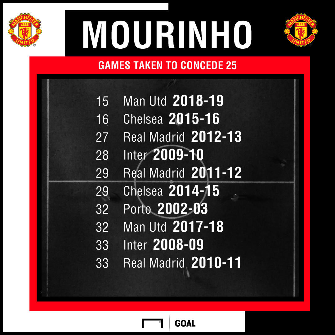 Jose Mourinho goals conceded