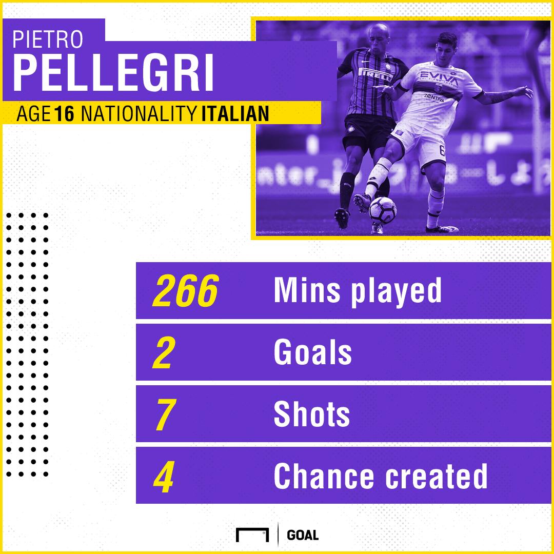 Pietro Pellegri Genoa stats 131017