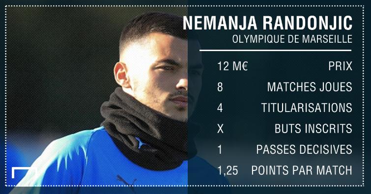 PS Nemanja Radonjic Marseille L1