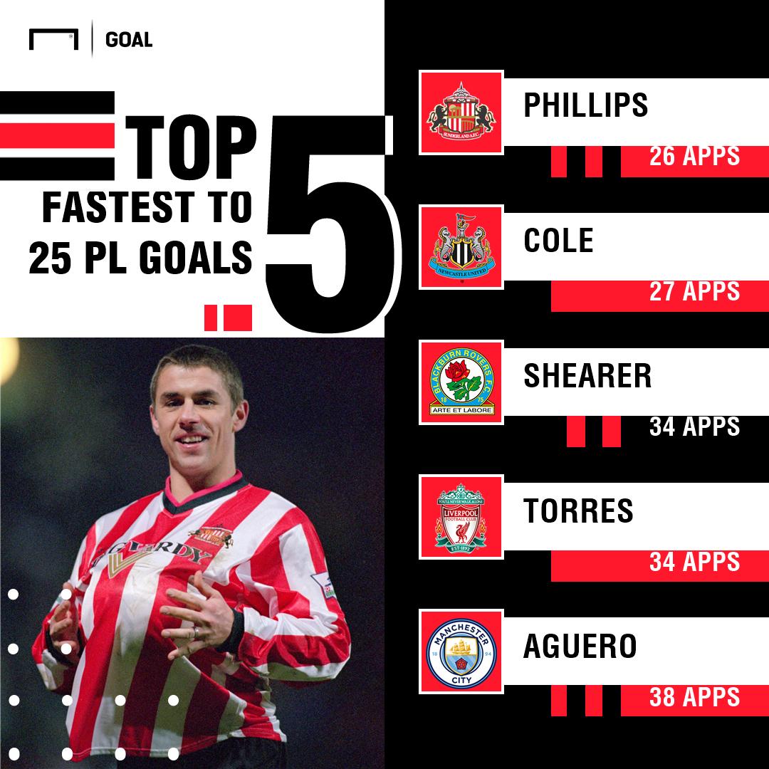 Fastest to 25 Premier League goals