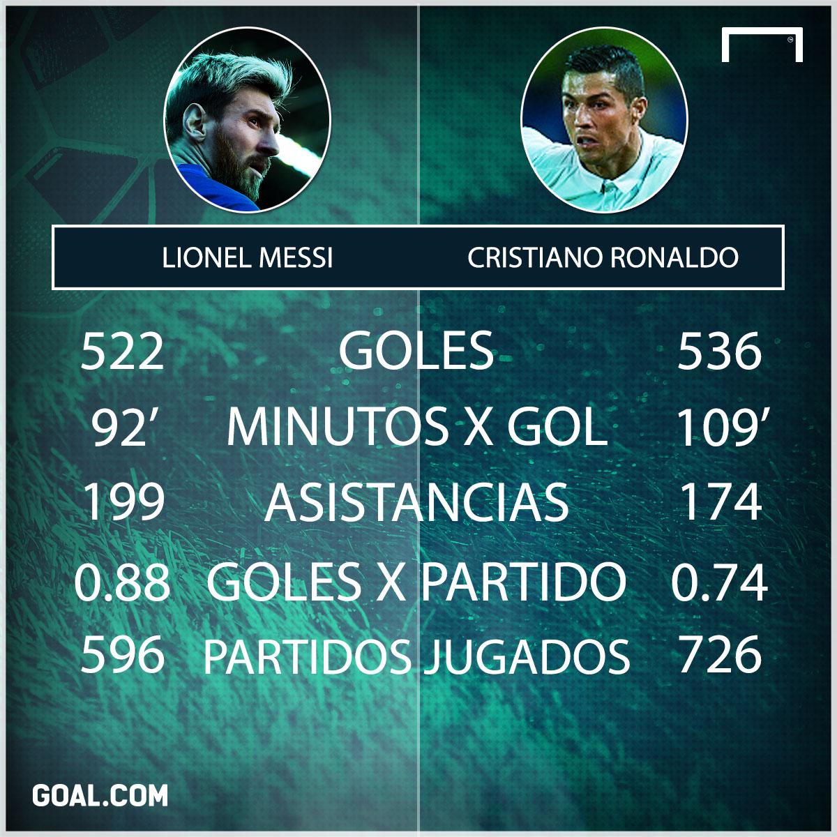 CR7 vs. Messi 4