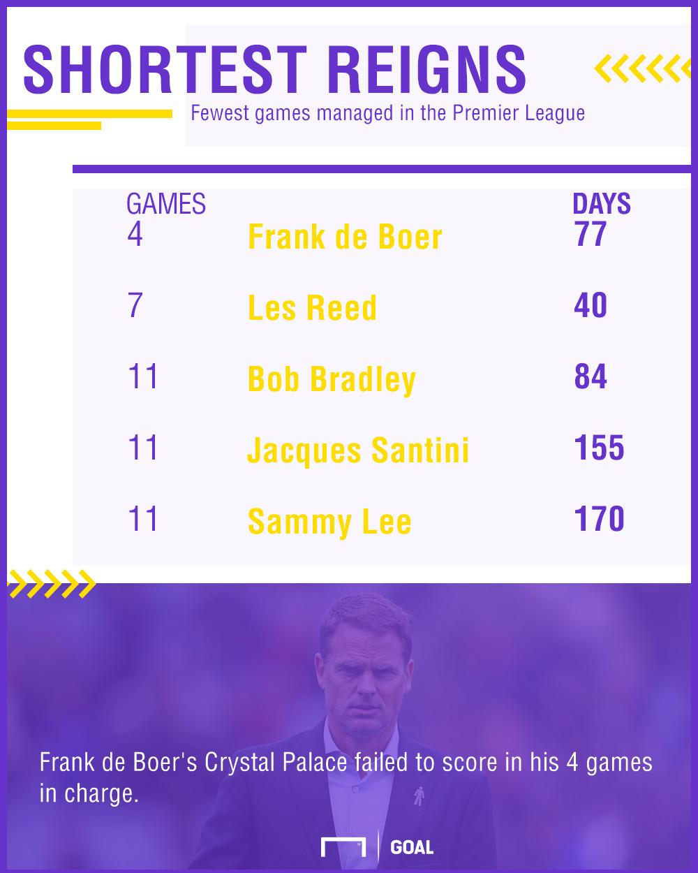 GFX Frank de Boer reign