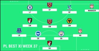 Best XI : ทีมยอดเยี่ยมพรีเมียร์ลีก 2018-2019 สัปดาห์ที่ 37