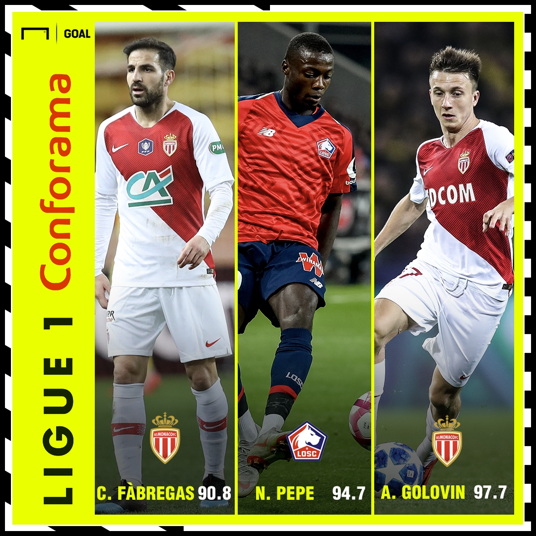 Ligue 1 Performance Index