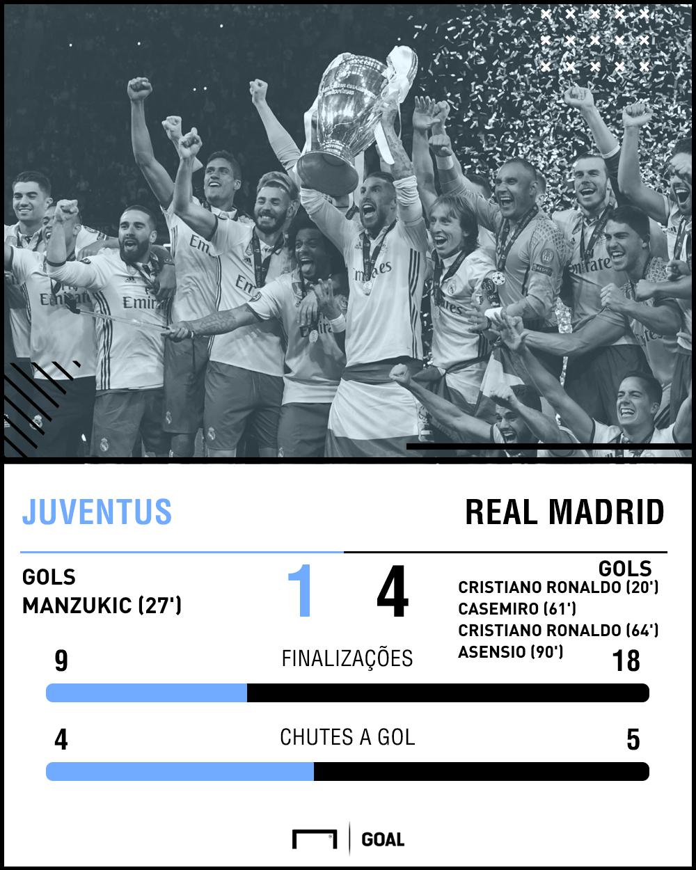 GFX Real Madrid Juventus 2017