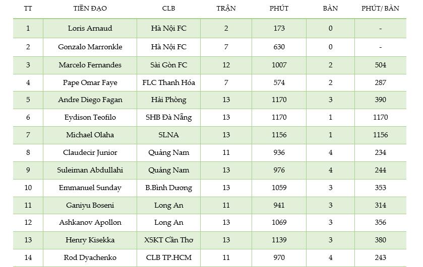 Bảng thống kê hiệu suất ghi bàn của cầu thủ V.League giai đoạn lượt đi 2017
