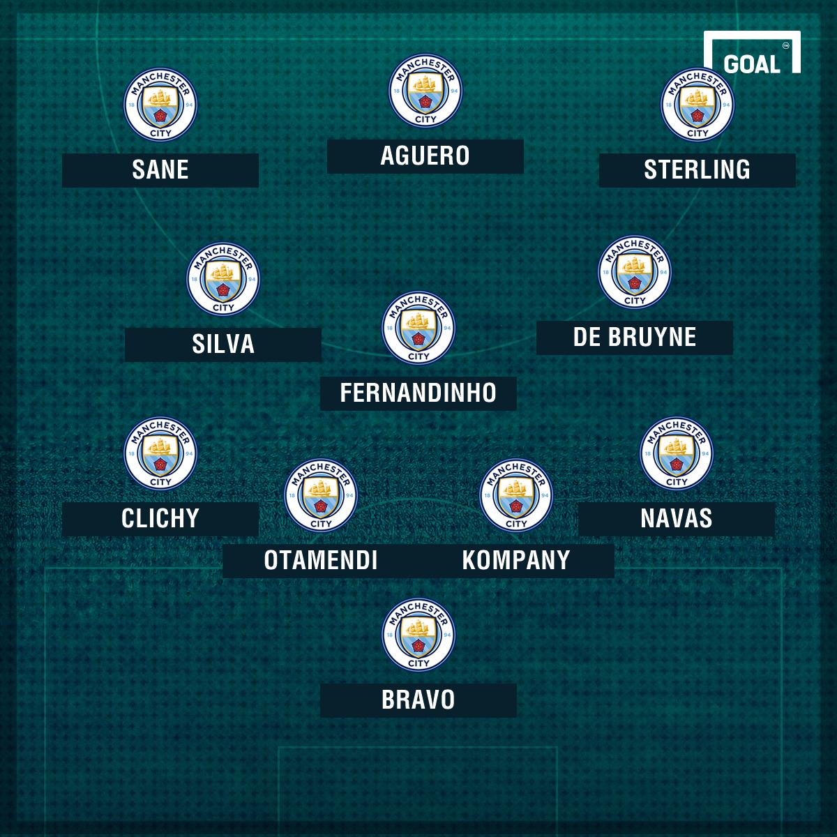 Man City potential XI