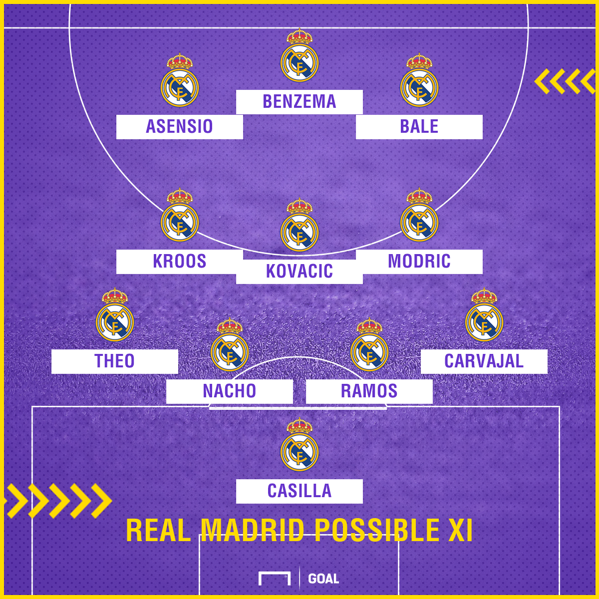 Real Madrid possible Levante