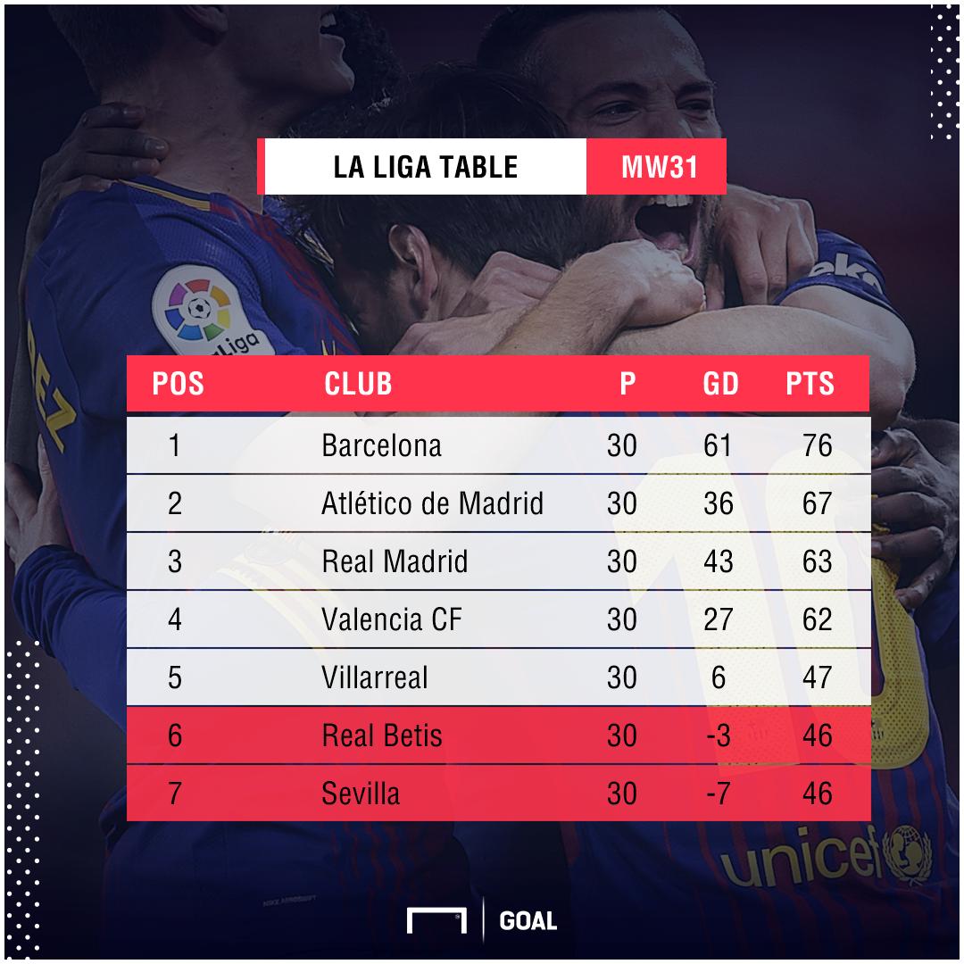 La Liga graphic table