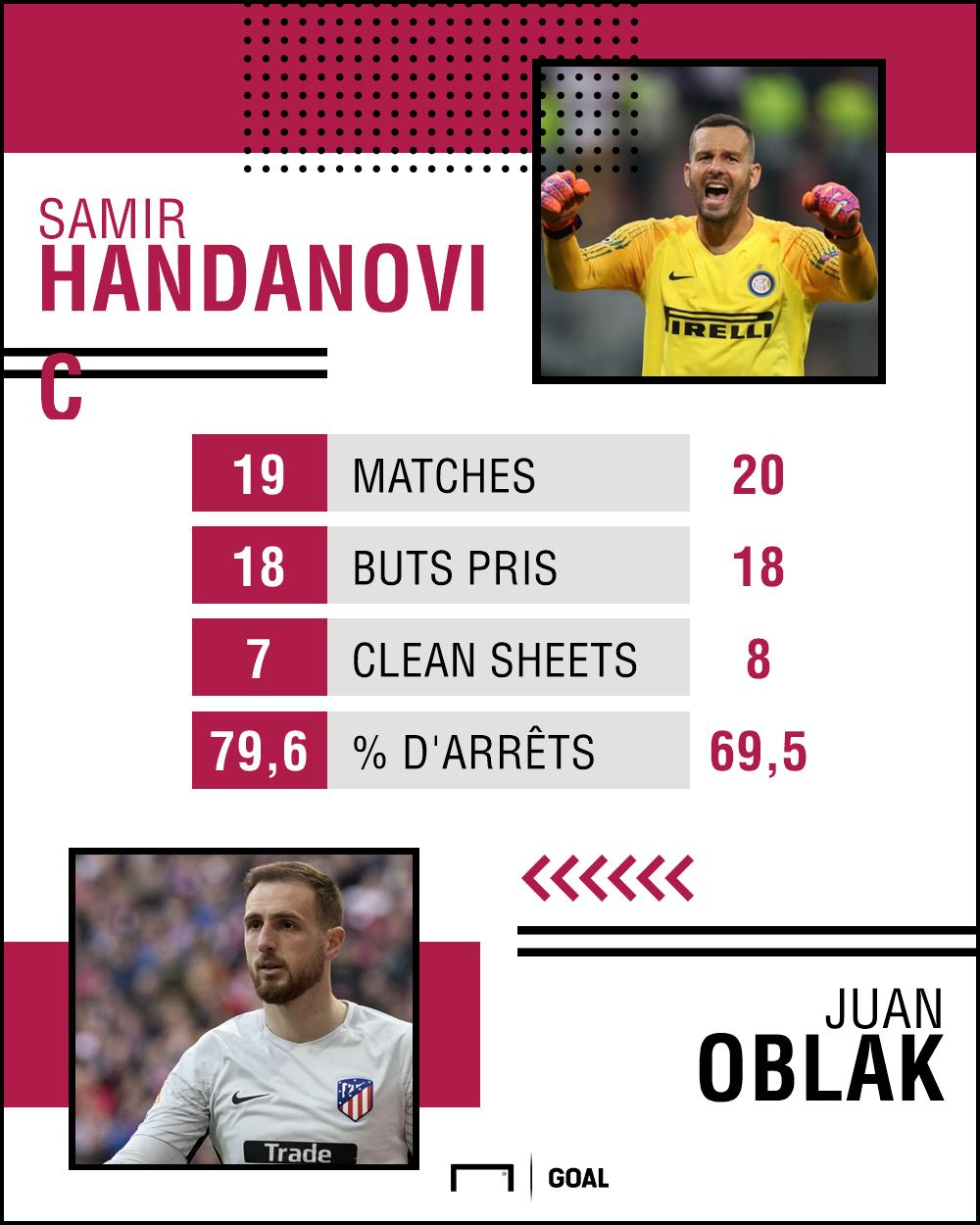 Handanovic statut