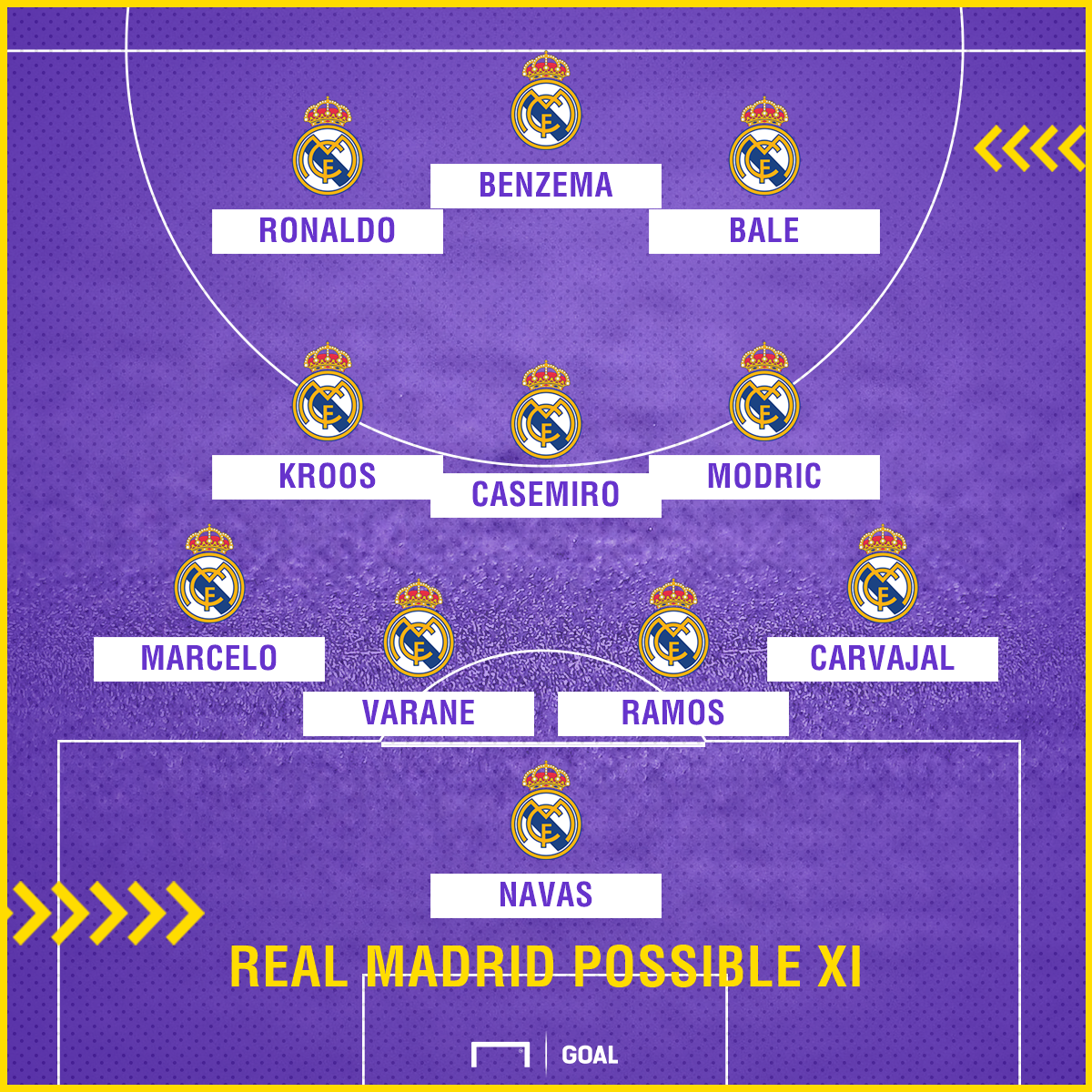 Real Madrid possible Clasico