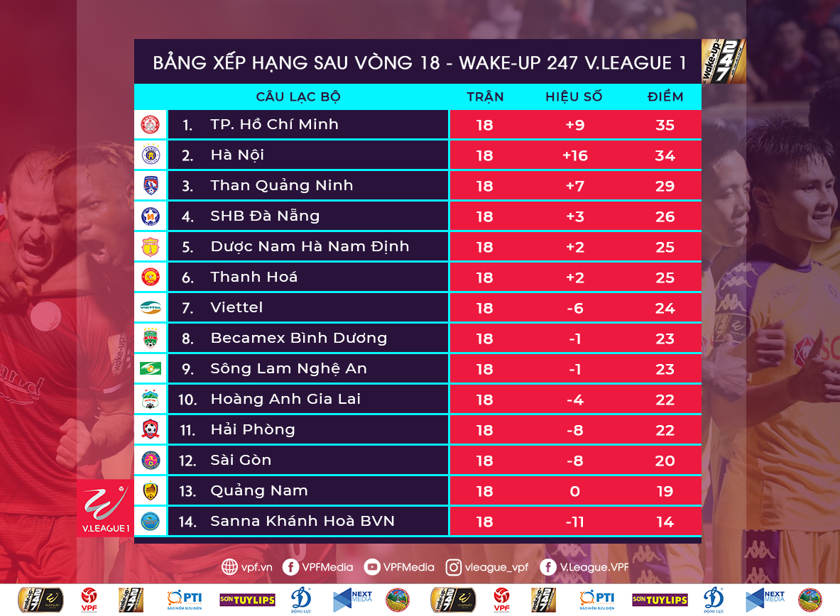Table of Round 18 V.League 2019