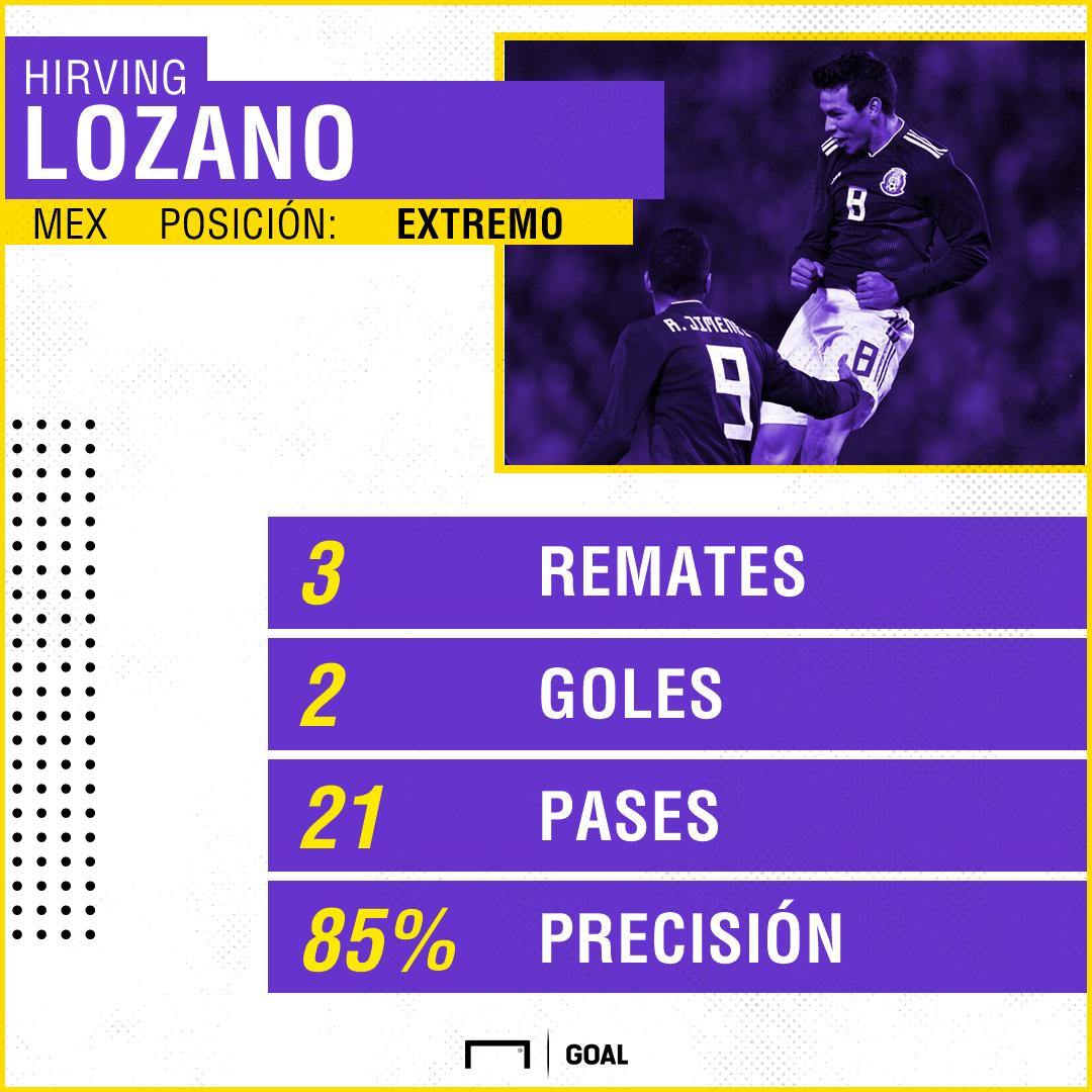 Lozano PS