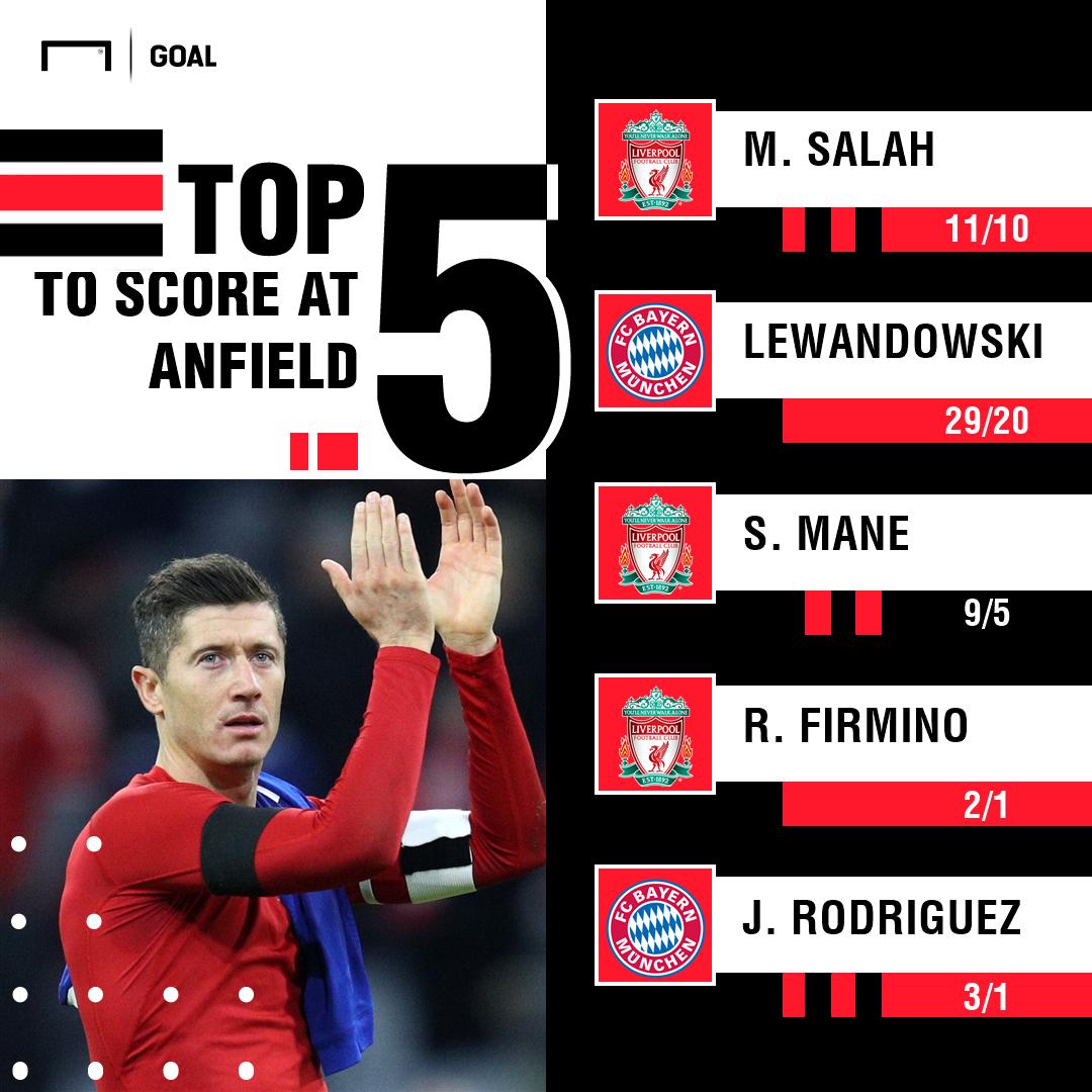 Liverpool Bayern scorers graphic