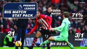 Sportpesa Arsenal Southampton