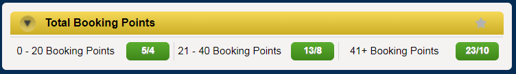 How Many Booking Points