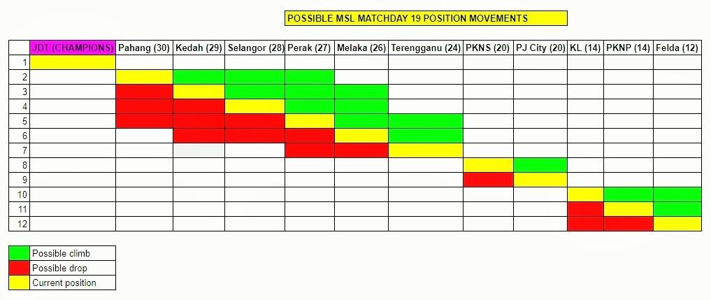 Malaysia Super League W19 possible movements