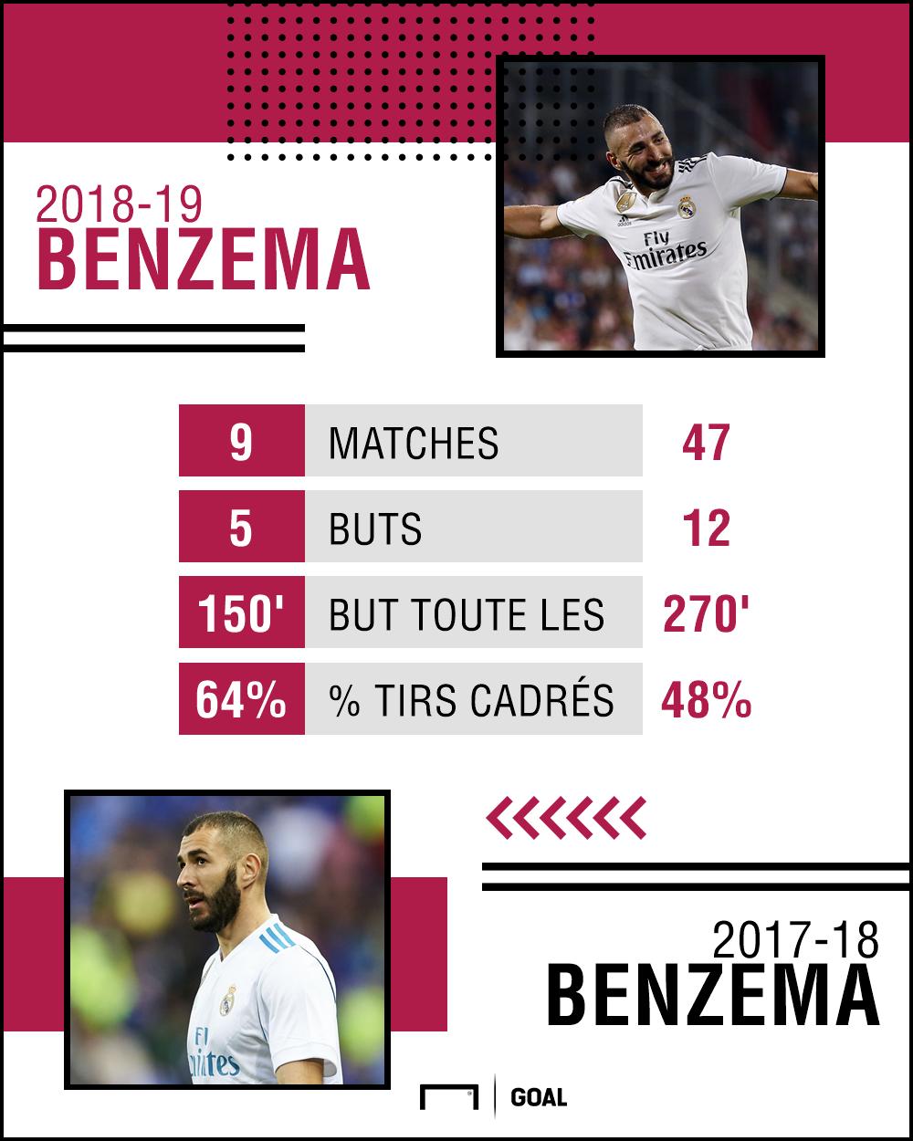 PS Benzema