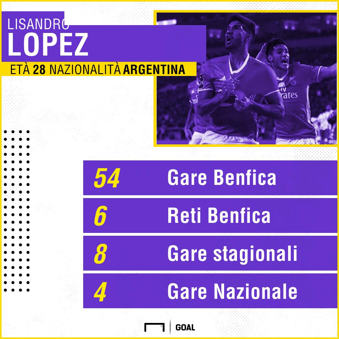 L'Inter sistema la difesa: ecco Lisandro Lopez
