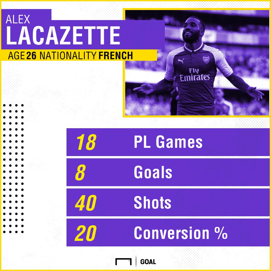 Alexandre Lacazette Arsenal stats 191217