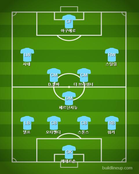 Manchester City Staring vs Watford