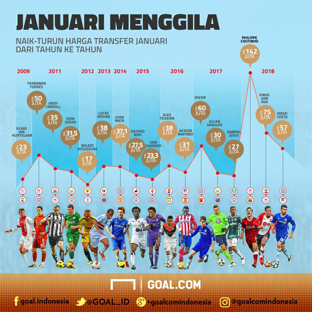 Bursa Transfer Januari Menggila