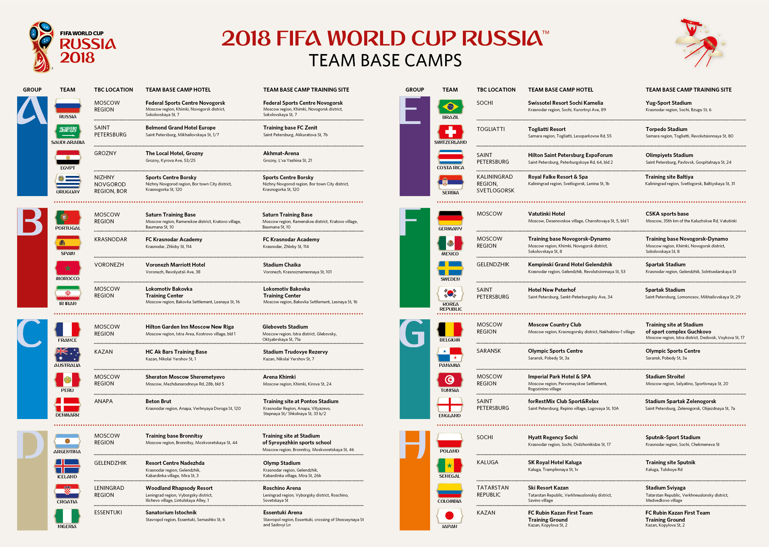 team base camps World Cup Russia 2018