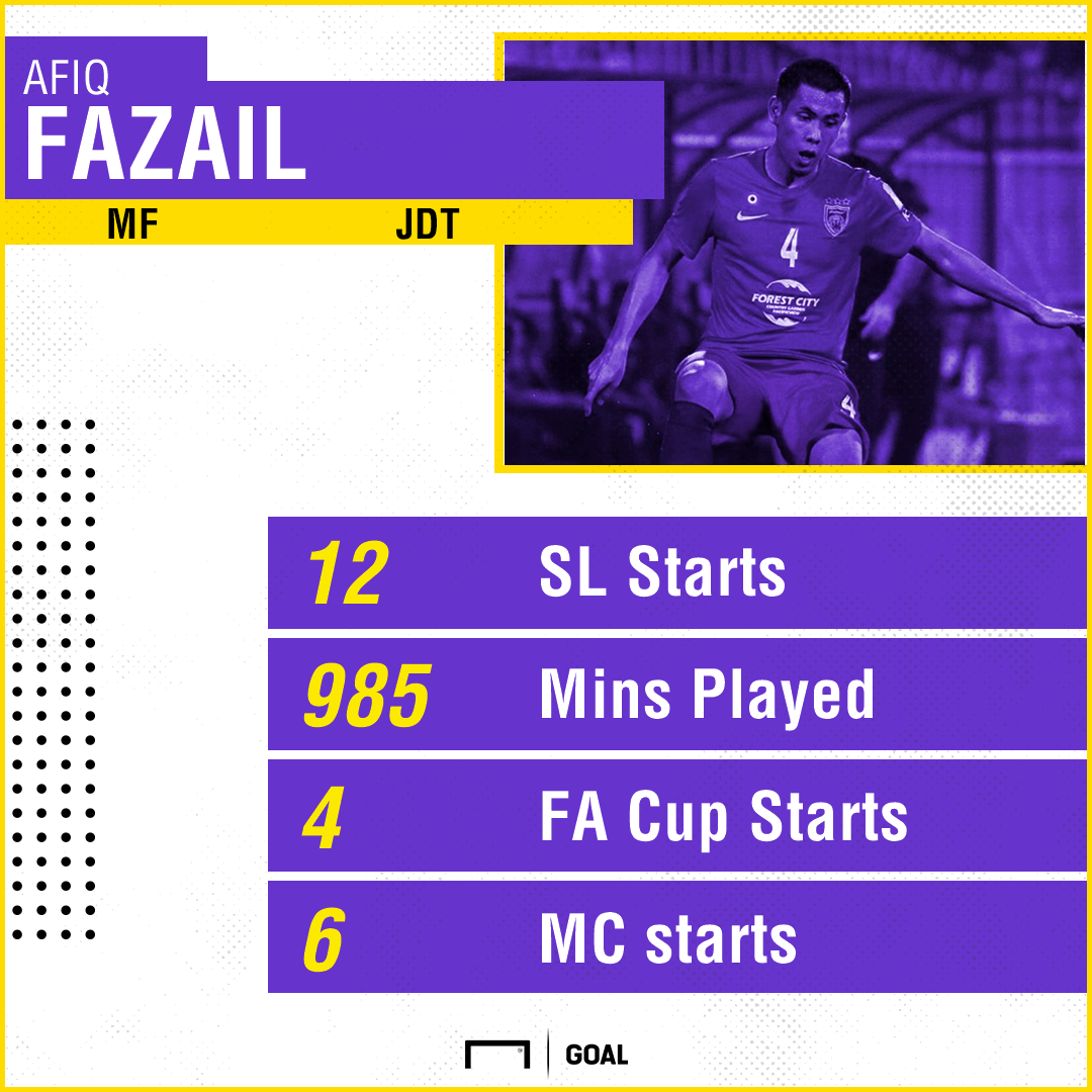 GFX MSL2017 Most Promising Player, Afiq Fazail